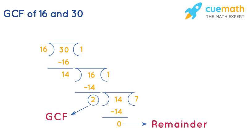 GCF of 16 and 30 by Long Division