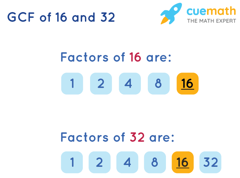 GCF of 16 and 32 by Listing Common Factors