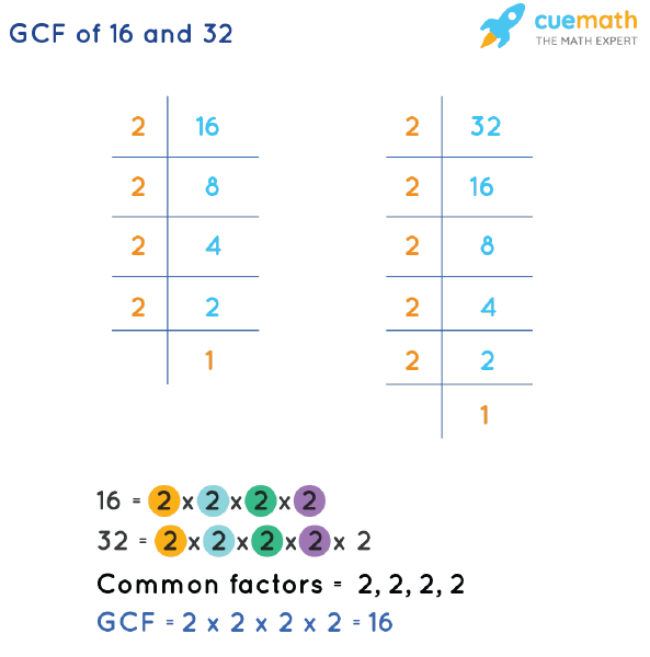 GCF of 16 and 32 by Prime Factorization