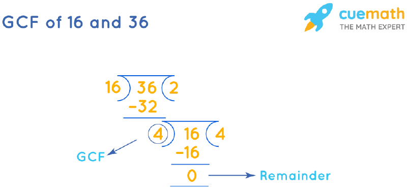 GCF of 16 and 36 by Long Division