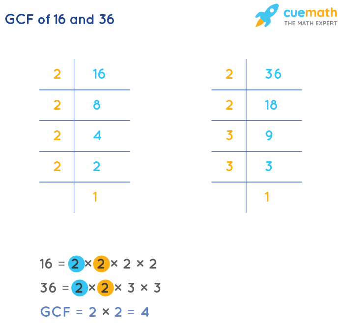 GCF of 16 and 36 by Prime Factorization