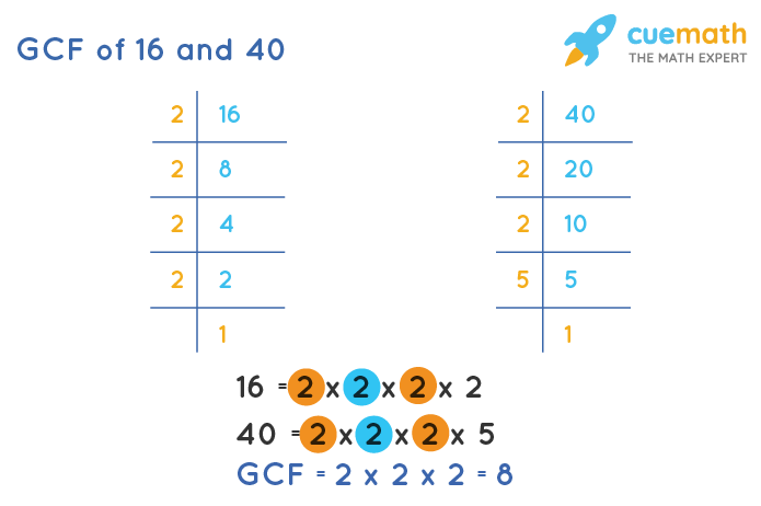 GCF of 16 and 40 by Prime Factorization