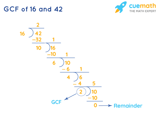 GCF of 16 and 42 by Long Division