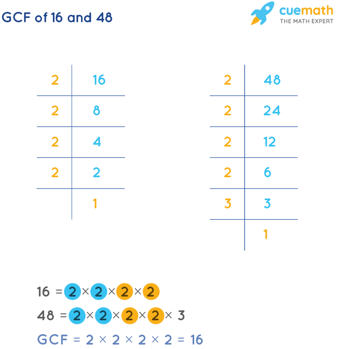 GCF of 16 and 48 by Prime Factorization