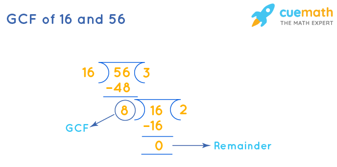 GCF of 16 and 56 by Long Division