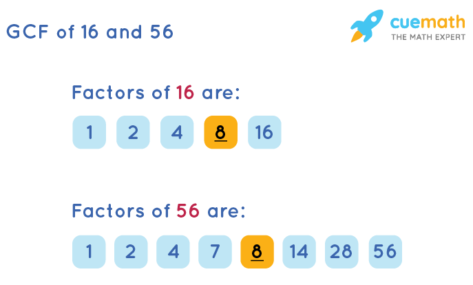 GCF of 16 and 56 by Listing Common Factors