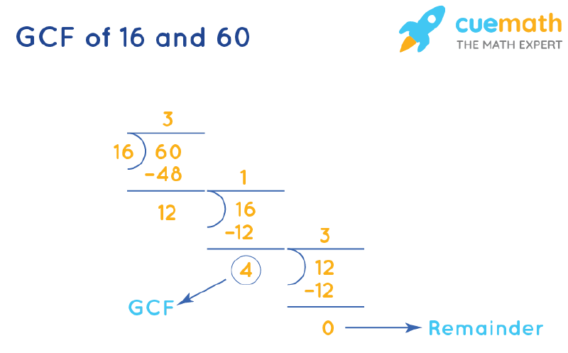 GCF of 16 and 60 by Long Division
