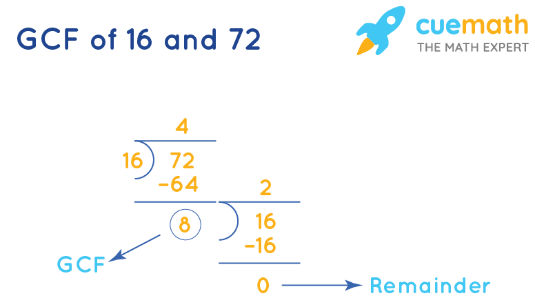 GCF of 16 and 72 by Long Division