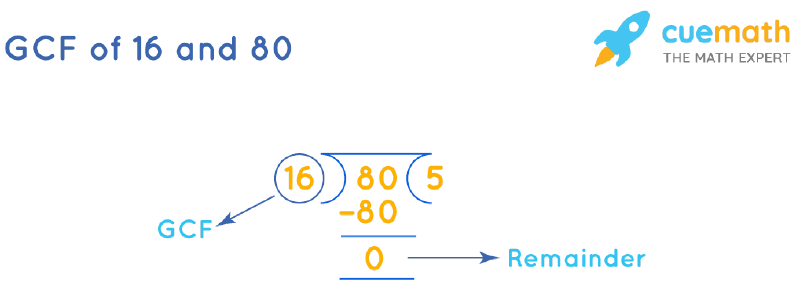 GCF of 16 and 80 by Long Division