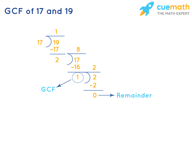 GCF of 17 and 19 by Long Division