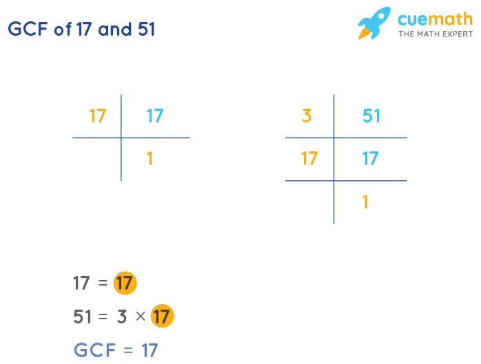 GCF of 17 and 51 by Prime Factorization