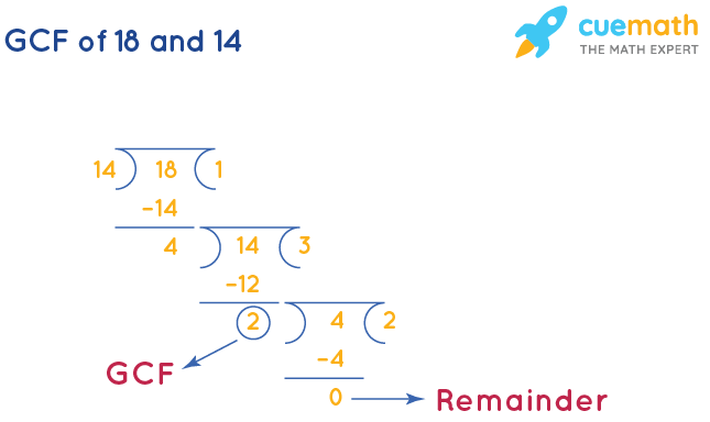 GCF of 18 and 14 by Long Division