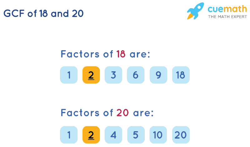 GCF of 18 and 20 by Listing Common Factors