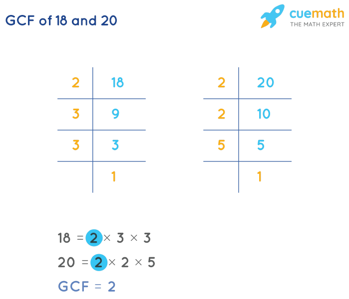 GCF of 18 and 20 by Prime Factorization