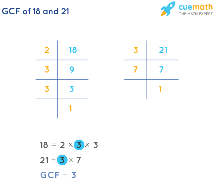 GCF of 18 and 21 by Prime Factorization