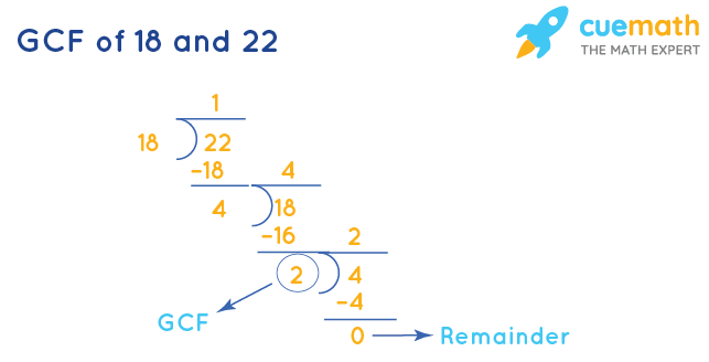 GCF of 18 and 22 by Long Division