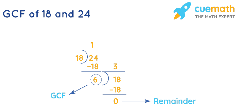 GCF of 18 and 24 by Long Division