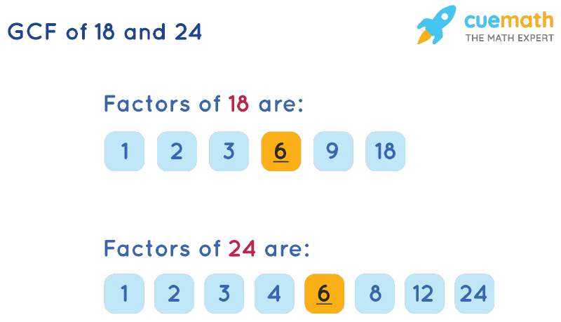 GCF of 18 and 24 by Listing Common Factors