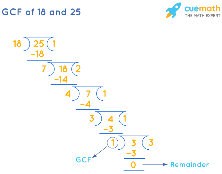 GCF of 18 and 25 by Long Division