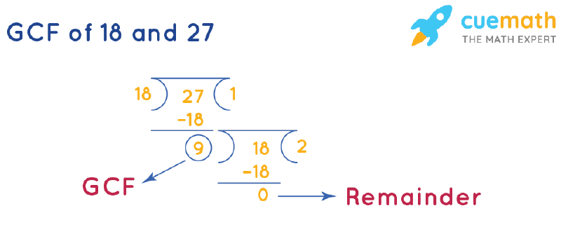 GCF of 18 and 27 by Long Division