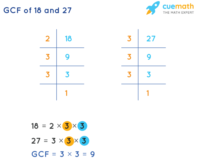 GCF of 18 and 27 by Prime Factorization