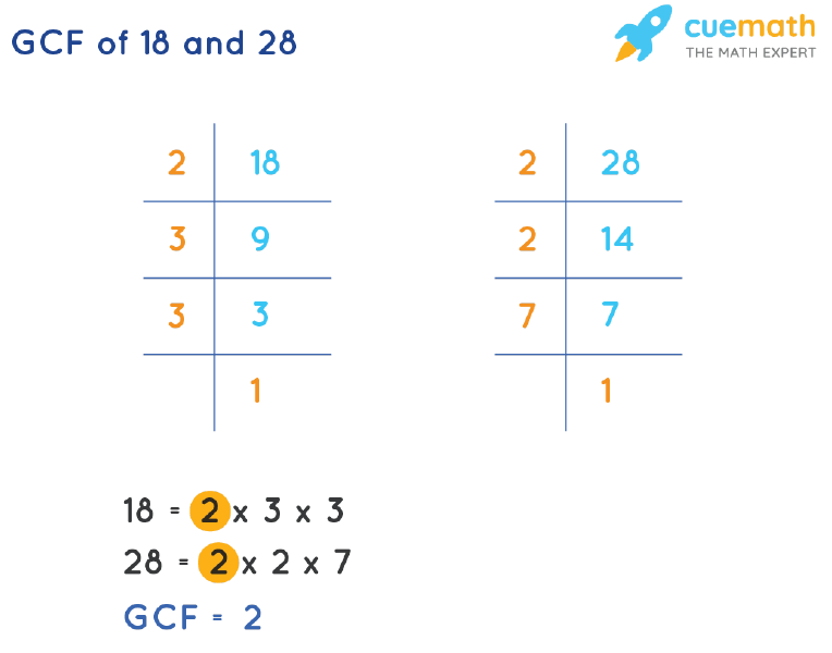 GCF of 18 and 28 by Prime Factorization