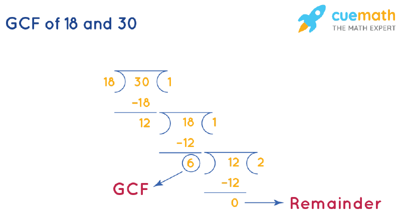 GCF of 18 and 30 by Long Division