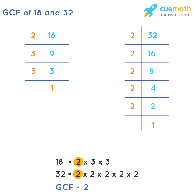 GCF of 18 and 32 by Prime Factorization