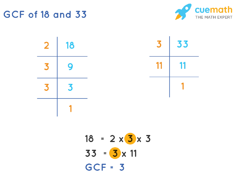 GCF of 18 and 33 by Prime Factorization