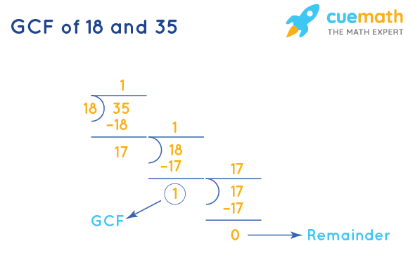 GCF of 18 and 35 by Long Division