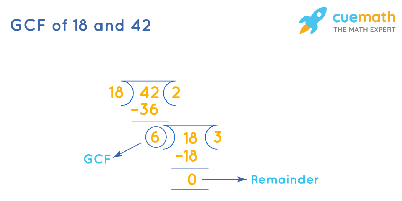 GCF of 18 and 42 by Long Division