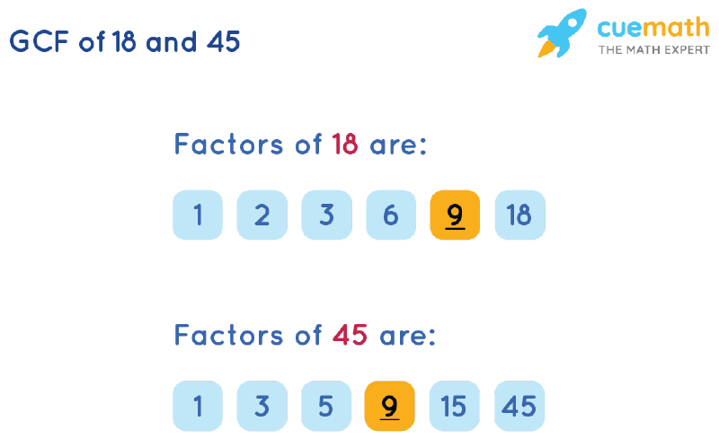 GCF of 18 and 45 by Listing Common Factors
