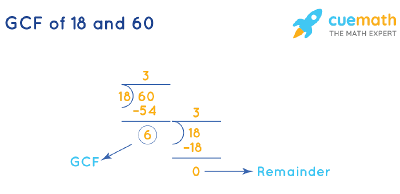 GCF of 18 and 60 by Long Division