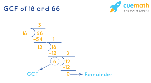 GCF of 18 and 66 by Long Division