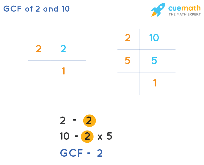 GCF of 2 and 10 by Prime Factorization