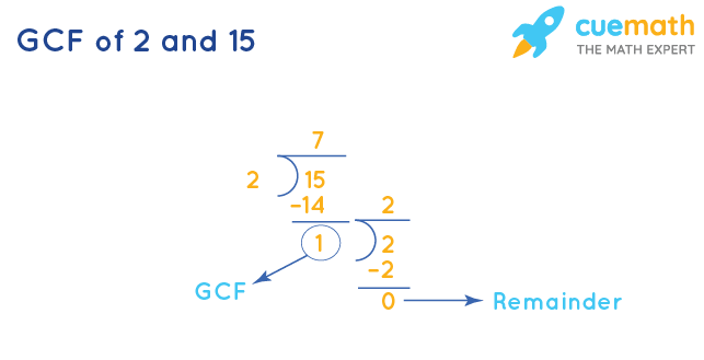 GCF of 2 and 15 by Long Division