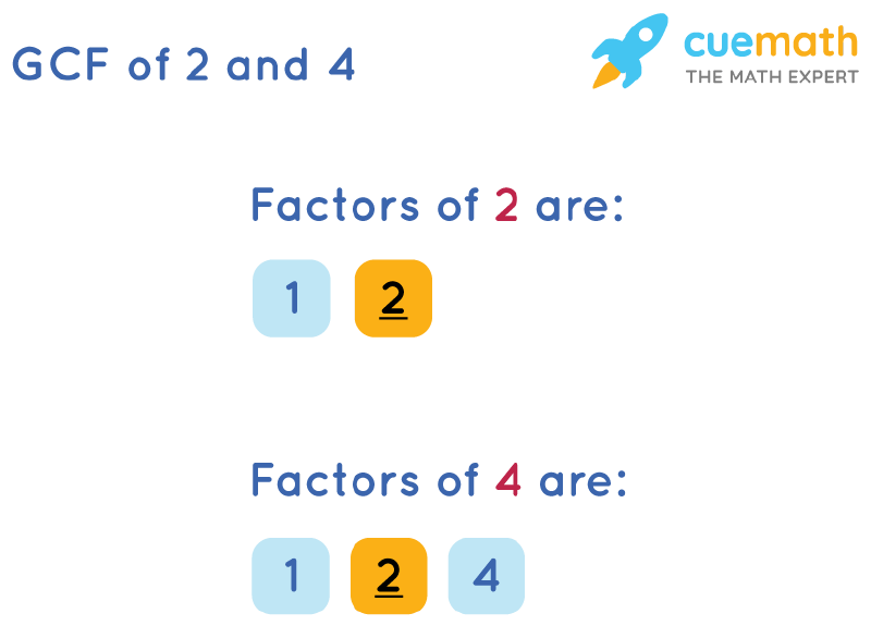 GCF of 2 and 4 by Listing Common Factors