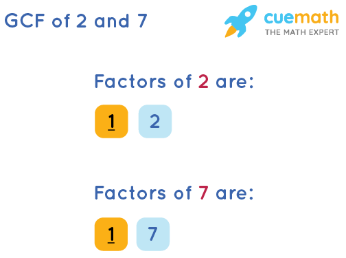 GCF of 2 and 7 by Listing Common Factors