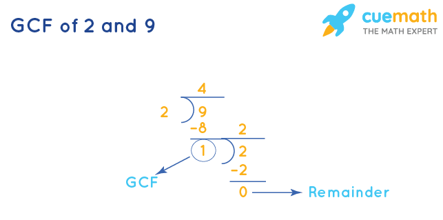 GCF of 2 and 9 by Long Division