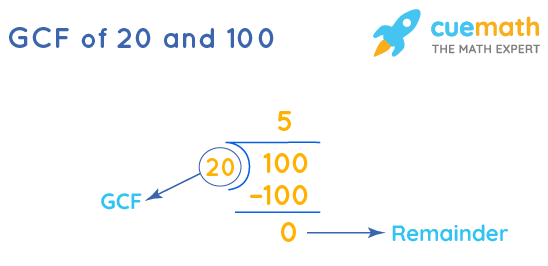 GCF of 20 and 100 by Long Division