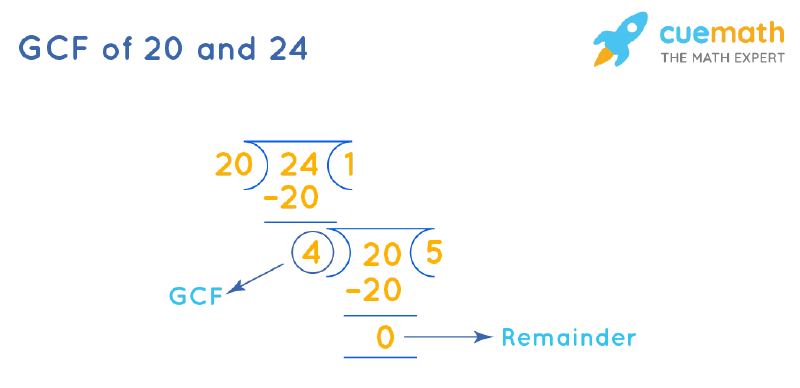 GCF of 20 and 24 by Long Division