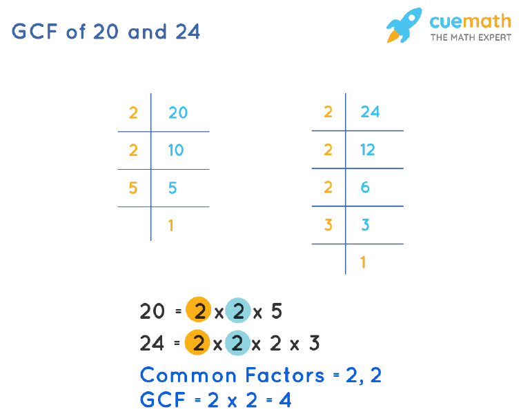 GCF of 20 and 24 by Prime Factorization