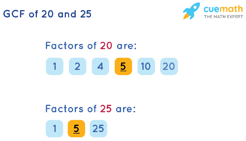 GCF of 20 and 25 by Listing Common Factors