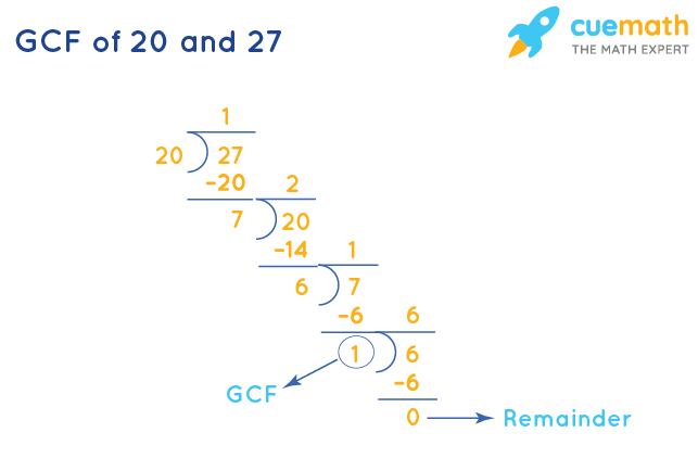 GCF of 20 and 27 by Long Division