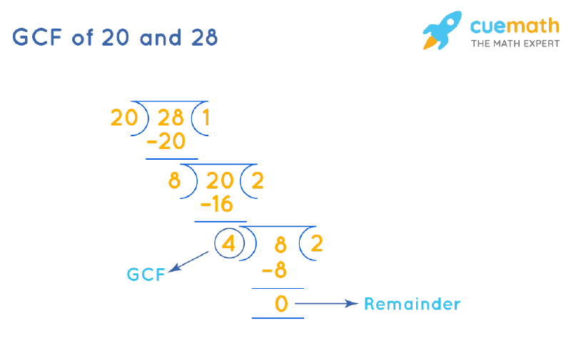 GCF of 20 and 28 by Long Division