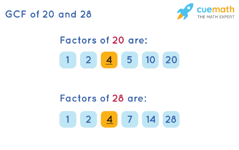 GCF of 20 and 28 by Listing Common Factors