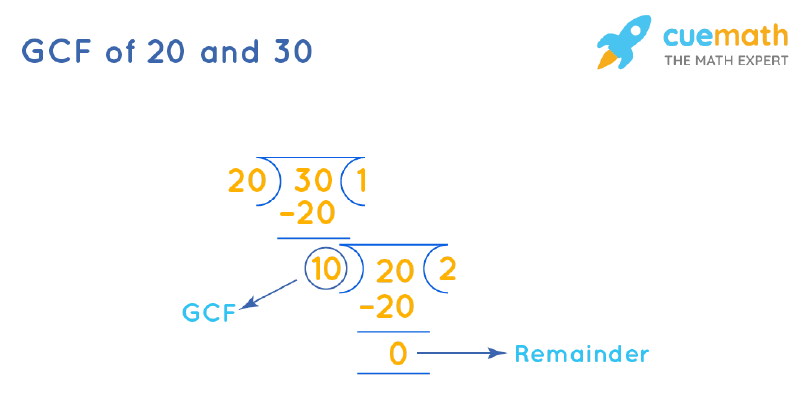 GCF of 20 and 30 by Long Division