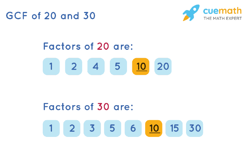 GCF of 20 and 30 by Listing Common Factors