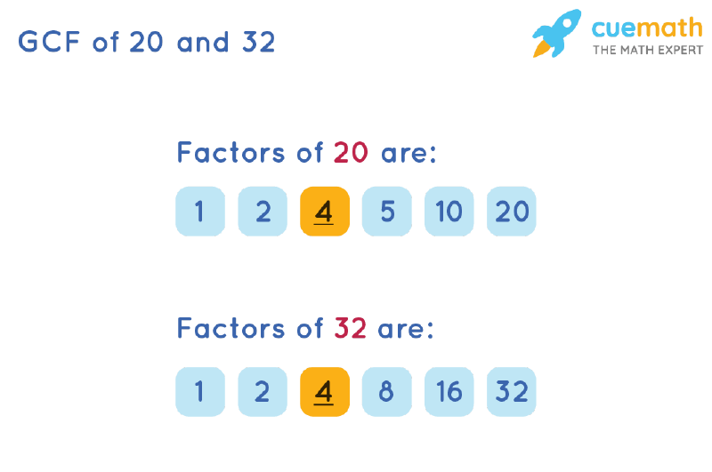 GCF of 20 and 32 by Listing Common Factors