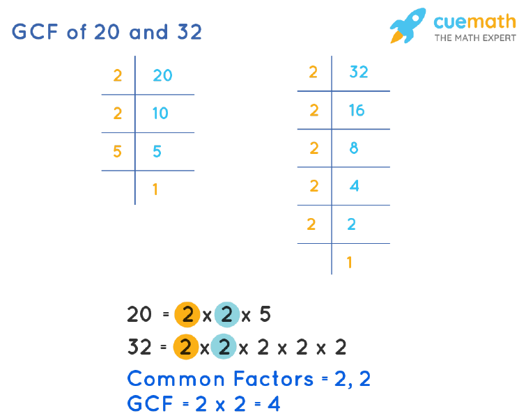 GCF of 20 and 32 by Prime Factorization